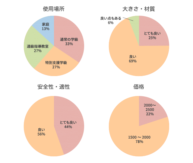 %e3%82%af%e3%82%99%e3%83%a9%e3%83%95%e3%81%99%e3%81%93%e3%82%99%e3%82%8d%e3%81%8f
