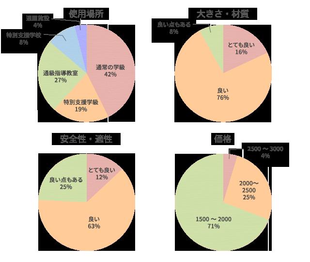 %e3%82%af%e3%82%99%e3%83%a9%e3%83%95%e5%ba%a7%e5%b8%83%e5%9b%a3